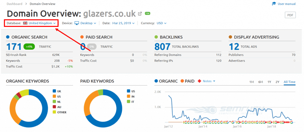 07 SEMrush Glazers Accountants Overview 1024x447 2
