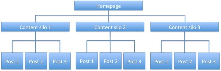 09. Website Structure Hierarchy 1