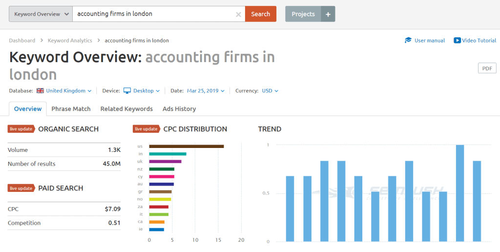 13 SEMrush Accounting Firm London Keyword Overview 1024x516 2
