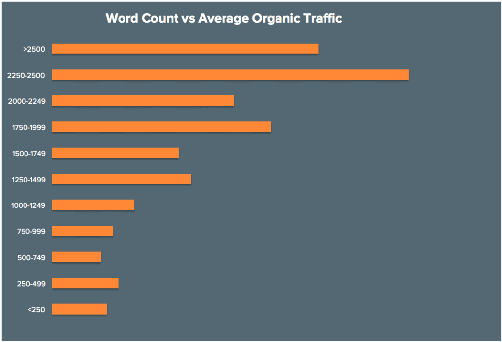 18 Word Count vs Organic Traffic 2