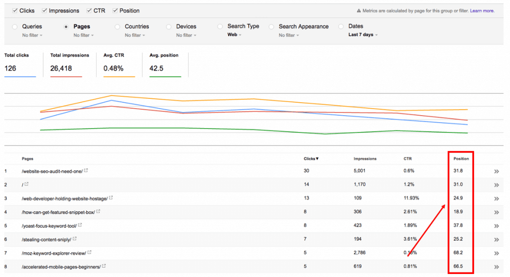 23 Google Search Console Performance 1024x558 2