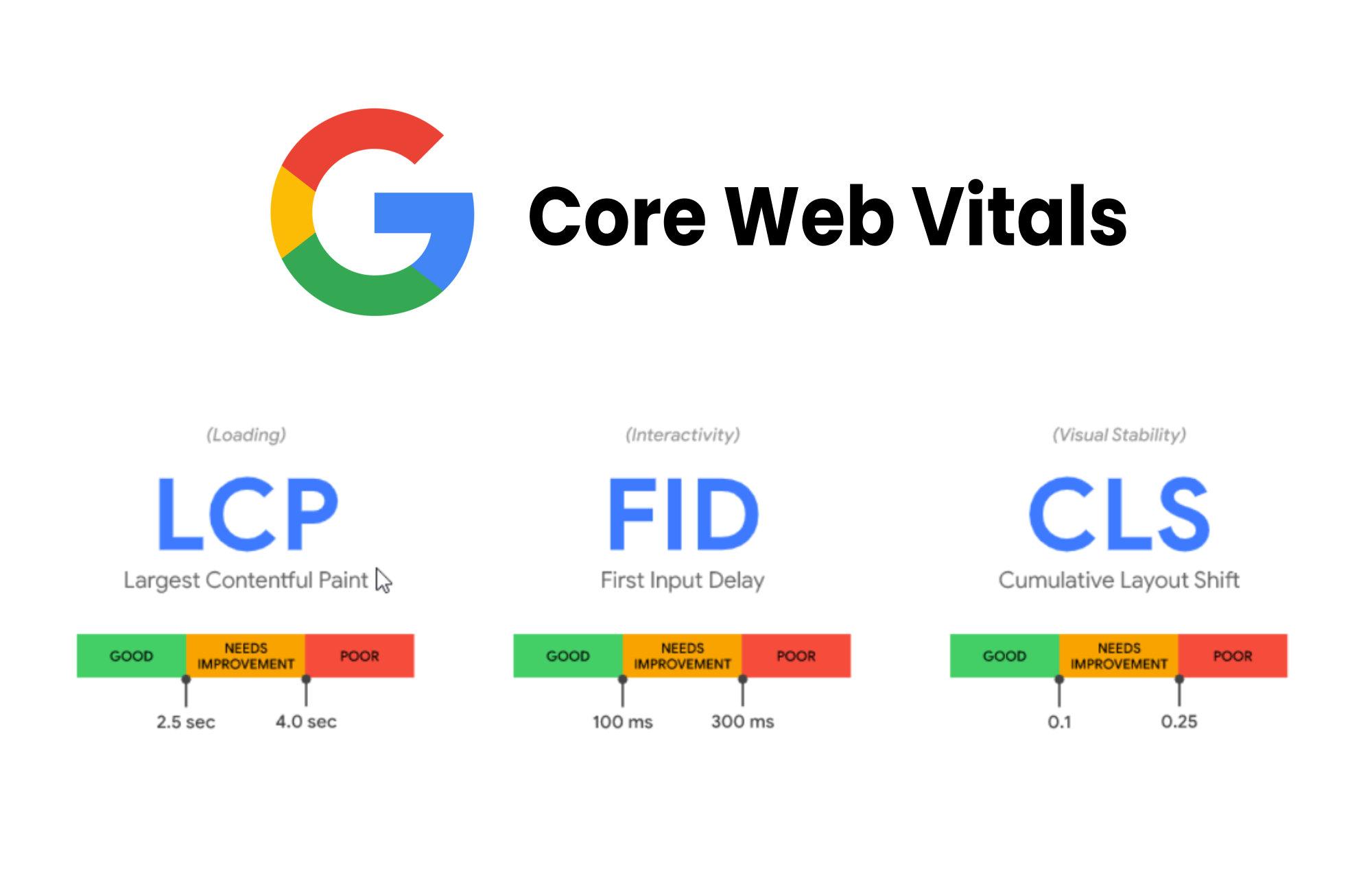 Google Core Web Vitals Main Image